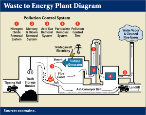 waste to energy diagram